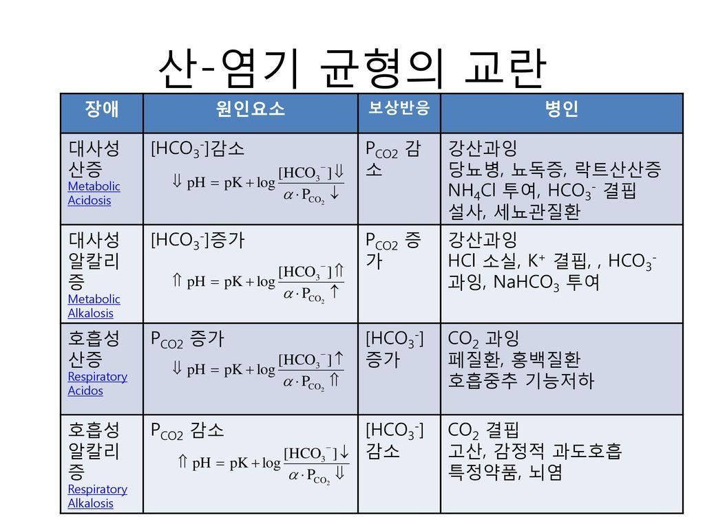 산-염기 균형의 교란 장애 원인요소 병인 대사성 산증 [HCO3-]감소 PCO2 감소 강산과잉 당뇨병, 뇨독증, 락트산산증